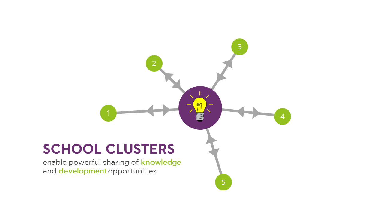 SCHOOL CLUSTERS enable powerful sharing of knowledgeand development opportunities