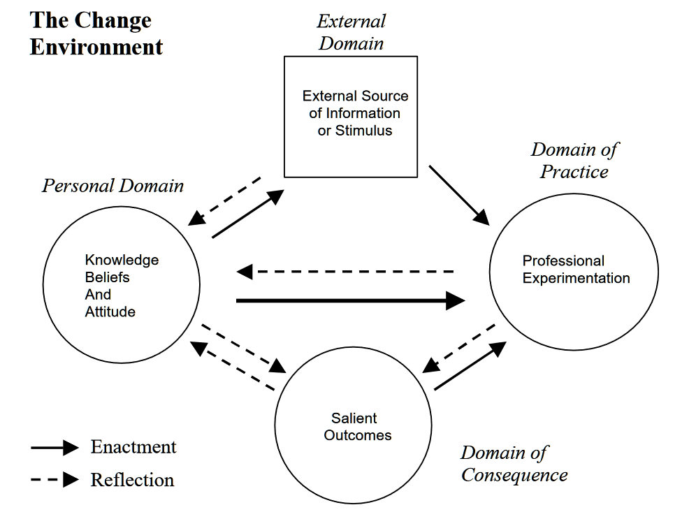 Clarke and Hollingsworth's (2002) interconnected model of teacher professional growth